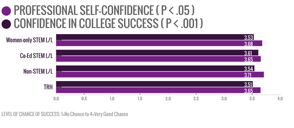 chances of success in college and professionally image